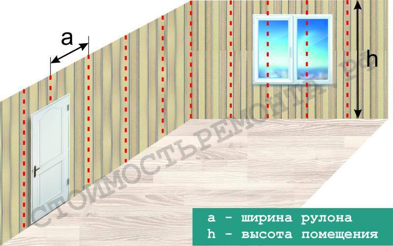 Определение, сколько в рулоне обоев метров по длине и площади
