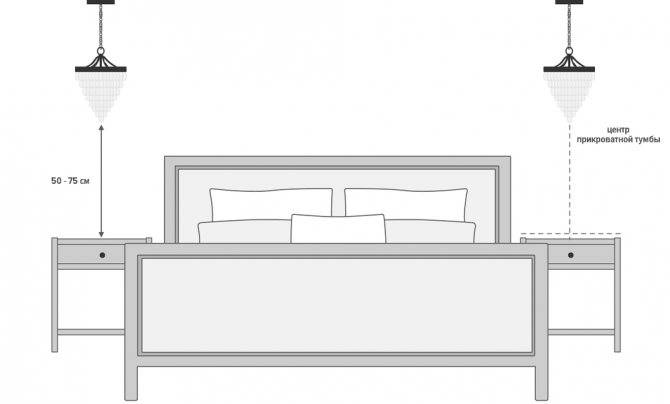 Розетки и выключатели в спальне: как разместить их правильно - smallinterior