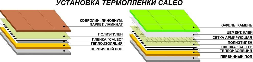 Какой выбрать теплый пол под ламинат на бетонное основание