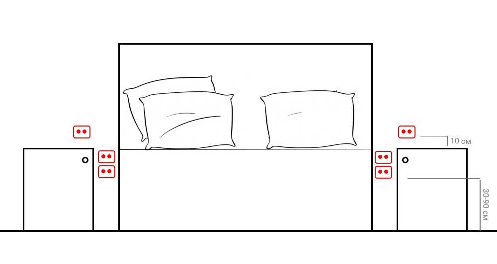 Особенности размещения розеток в спальной комнате
