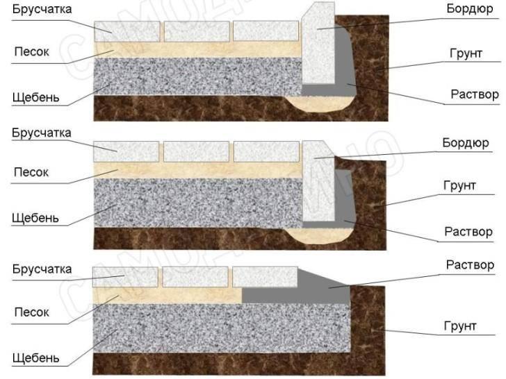 Как выложить дорожку из плитки на даче