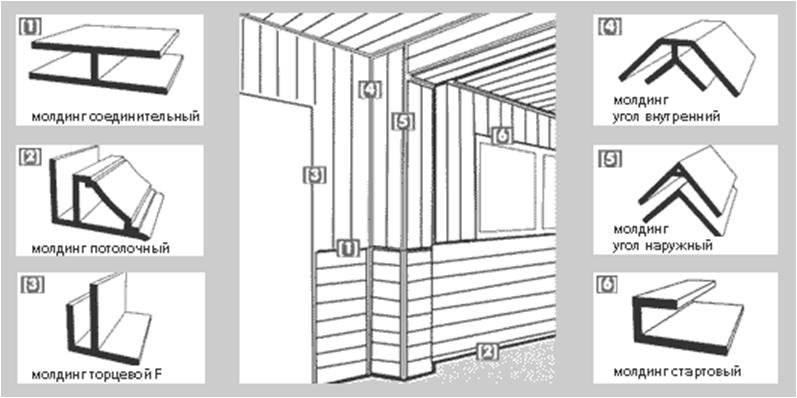 Панели пвх - размеры: длина, ширина, толщина, разновидности и свойства пластиковых панелей, фото и видео обзор