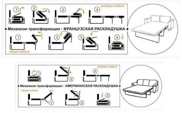 Механизмы диванов, виды трансформации, дельфин, аккордеон и другие типы раскладывания диванов, какой лучше