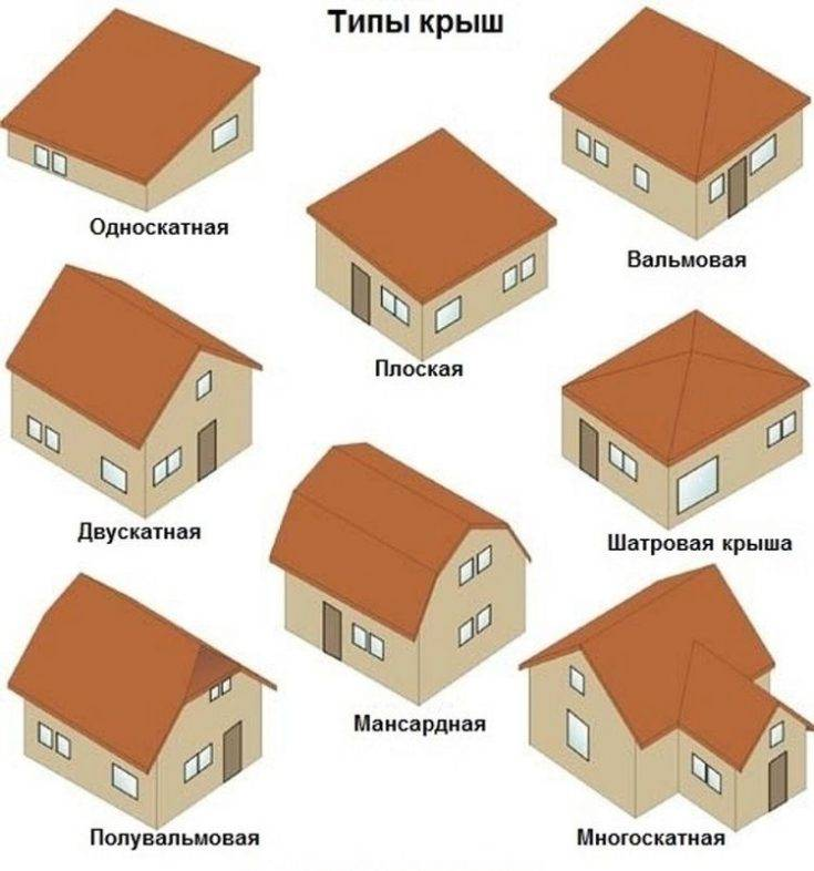 Двускатная крыша: схемы, проекты и пошаговая инструкция по постройке