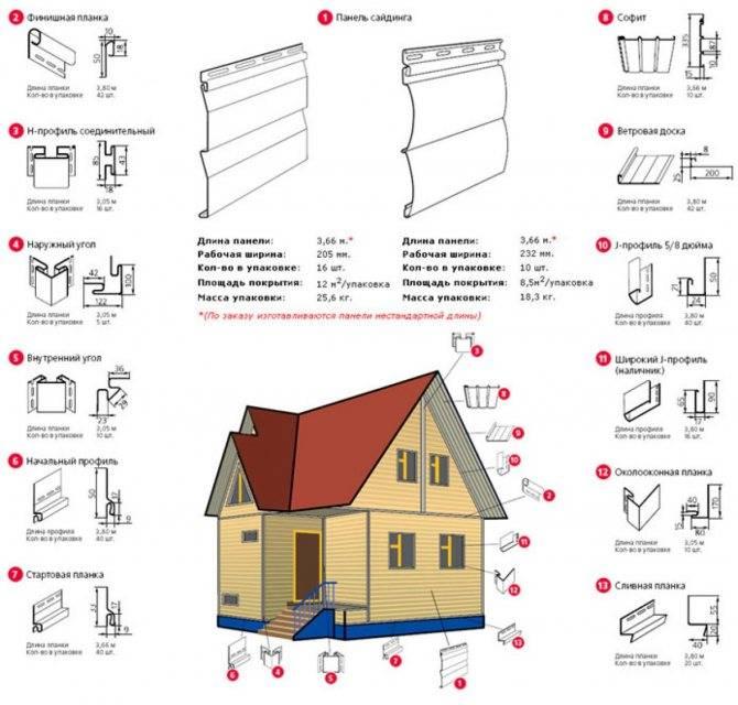 Расчет сайдинга для обшивки дома: учет комплектующих, с примером
