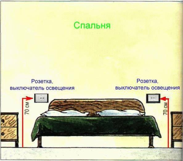 Расположение розеток в спальне (22 фото): как правильно разместить и расположить, схема