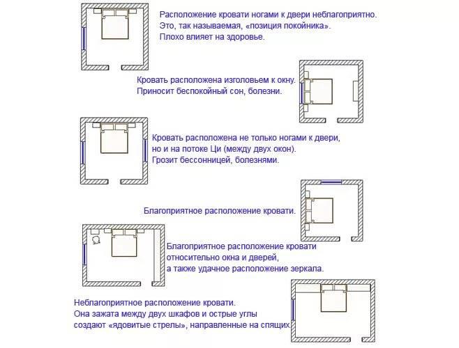 Фен-шуй в спальне. спальня по фен-шуй: правила расположения кроватей, зеркал и картин :: syl.ru