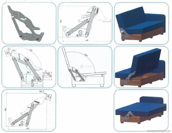 Механизмы трансформации диванов: какой лучше выбрать