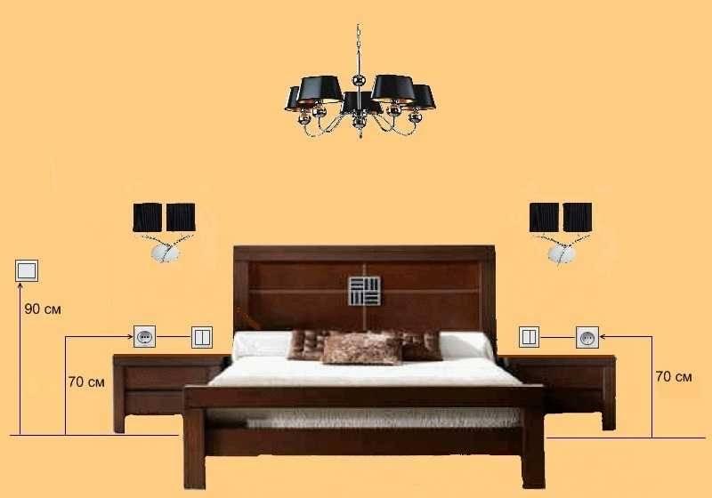 Высота телевизора в спальне — инструкция по выбору оптимальной высоты и места установки телевизора в спальне