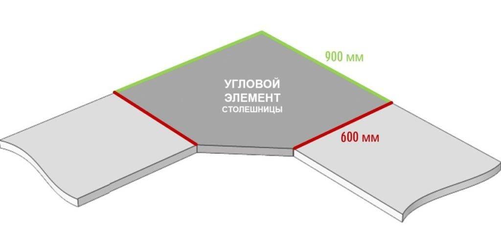 Размеры столешницы для кухни: длина, ширина, толщина