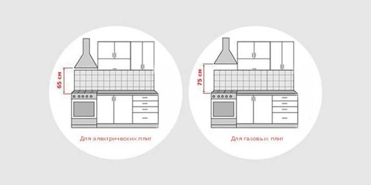 Расстояние между плитой и вытяжкой: высота и расстояние от плиты (варочной поверхности), нормы и правила