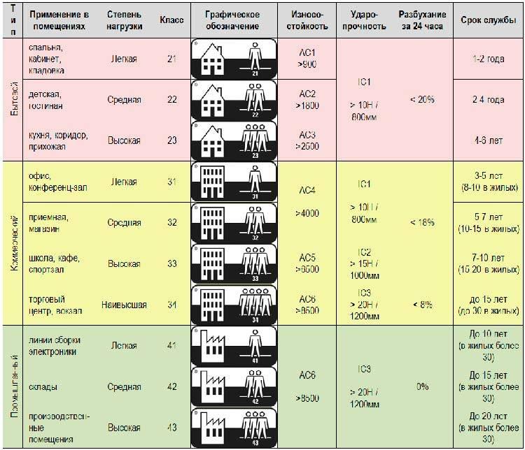 Как выбрать линолеум для кухни. разновидности, производители