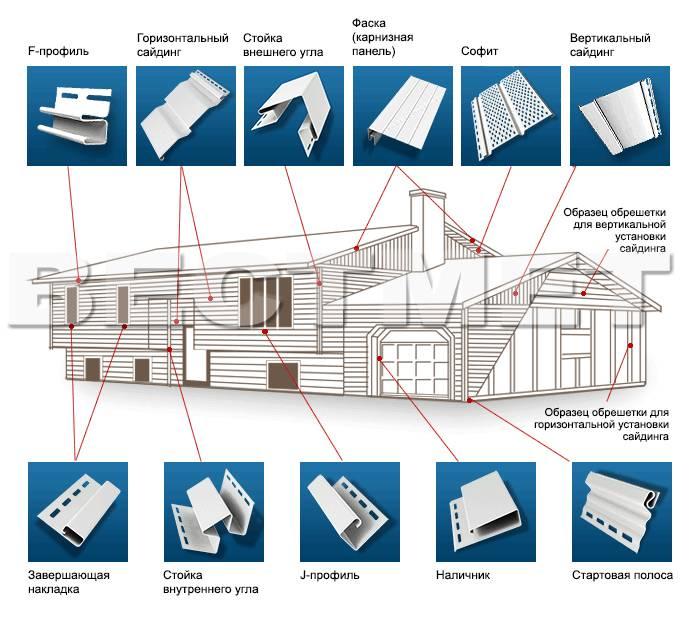 Размеры винилового сайдинга (длина, ширина, толщина) и его технические характеристики