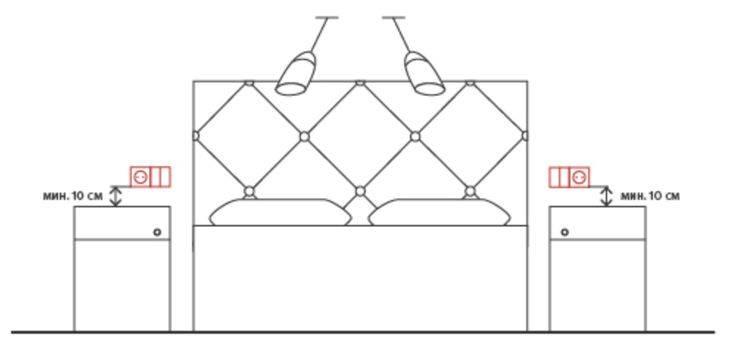 Высота установки розеток от пола: обзор стандартов, пошаговая инструкция для начинающих