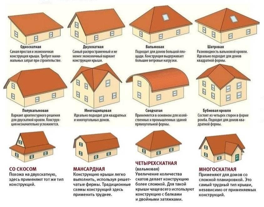 Строительство крыши частного дома: устройство, проектирование и монтаж, фото