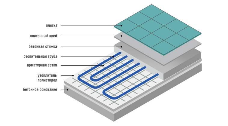 Теплый пол под плитку: выбираем подходящую систему и делаем укладку
