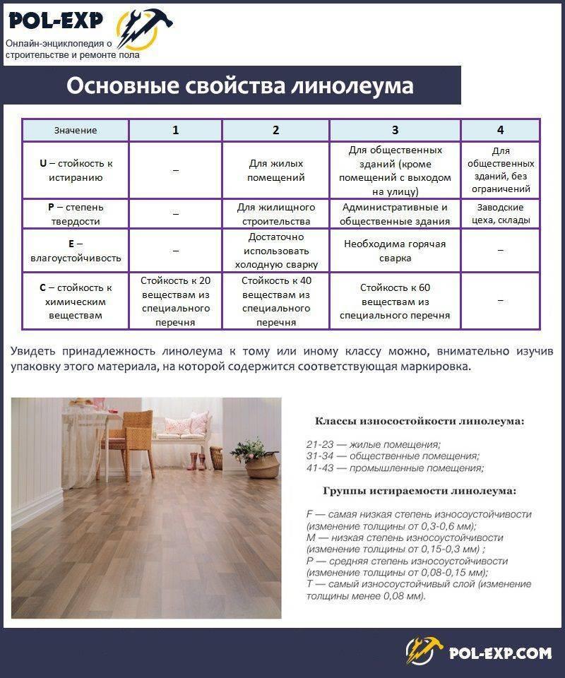 Как выбрать линолеум в квартиру: мифы и реальность