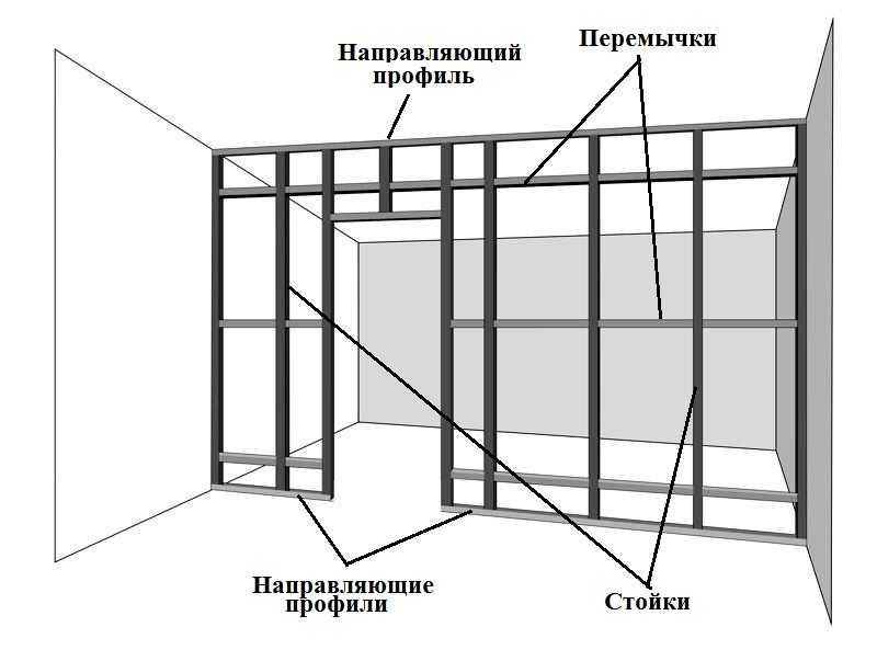 Как сделать перегородку из гипсокартона своими руками: поэтапная инструкция, | ремонтсами! | информационный портал