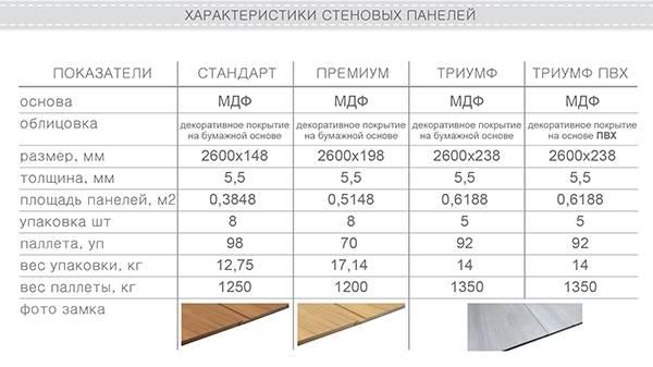 Панели пвх: размеры, виды и цены