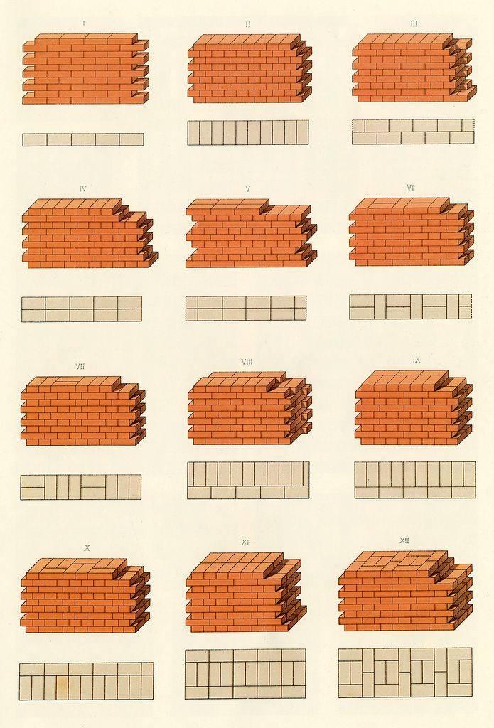 Отделка стен кирпичом: советы по выбору вариантов, фото.