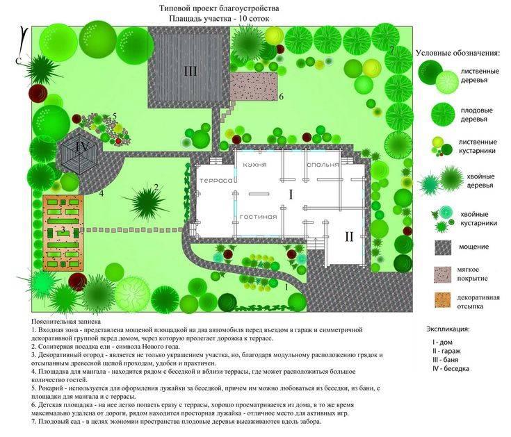 Ландшафтный дизайн дачного участка 8 соток: примеры зонирования с фото, варианты оформления частного загородного дома и земли прямоугольной формы
