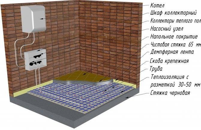 Как выбрать и сделать монтаж подходящих теплых электрических полов под плитку