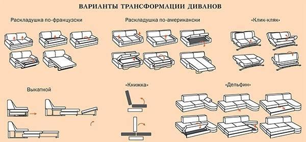 Механизмы раскладывания диванов: виды по типу трансформации, особенности, фото, видео