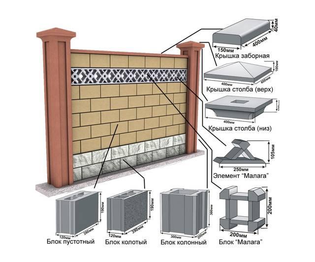 Бетонный забор из панелей, декоративный — установка своими руками