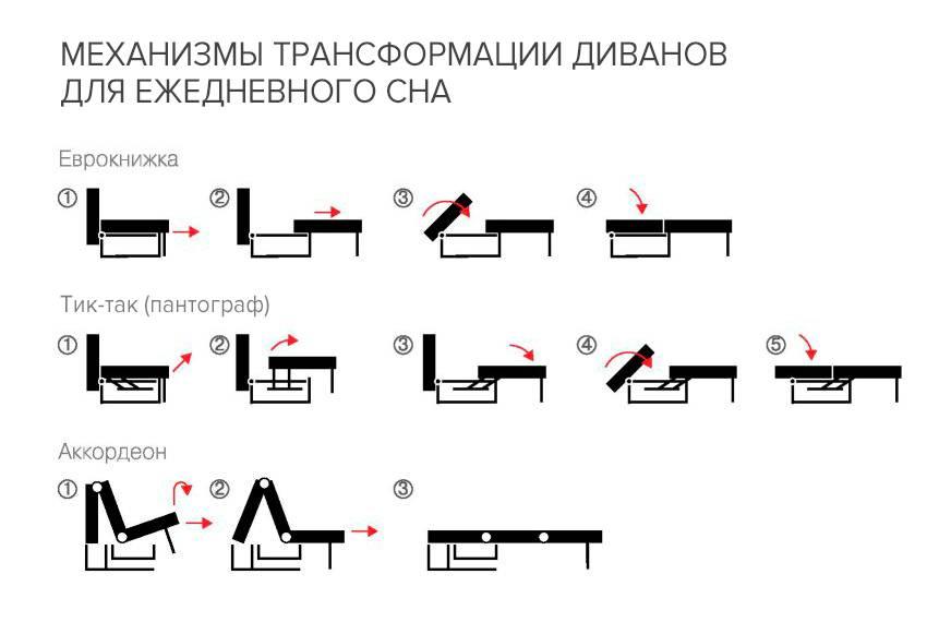 Самый лучший механизм трансформации дивана: обзор, особенности и отзывы :: syl.ru