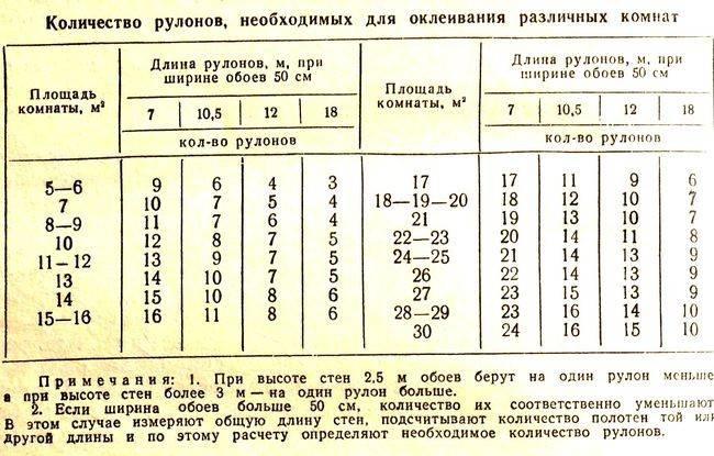 Таблицы размеров рулонов обоев и расчета обоев по периметру и площади помещения