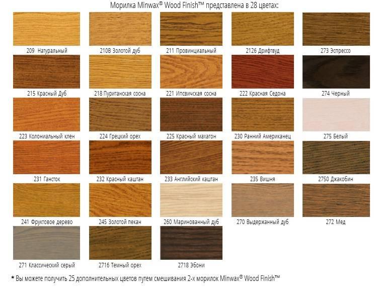Морилка по дереву: цветовая гамма (32 фото) цвета венге и эбеновое дерево, синие и черные, каких оттенков бывает