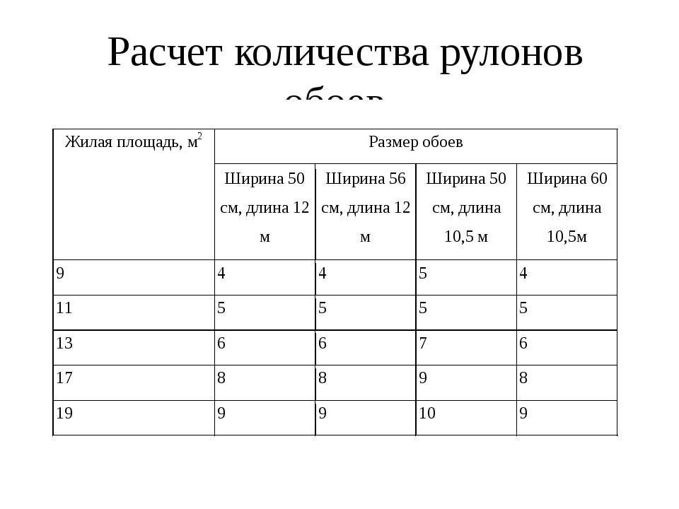 Сколько метров в рулоне обоев шириной 50 (53) см и 1 м