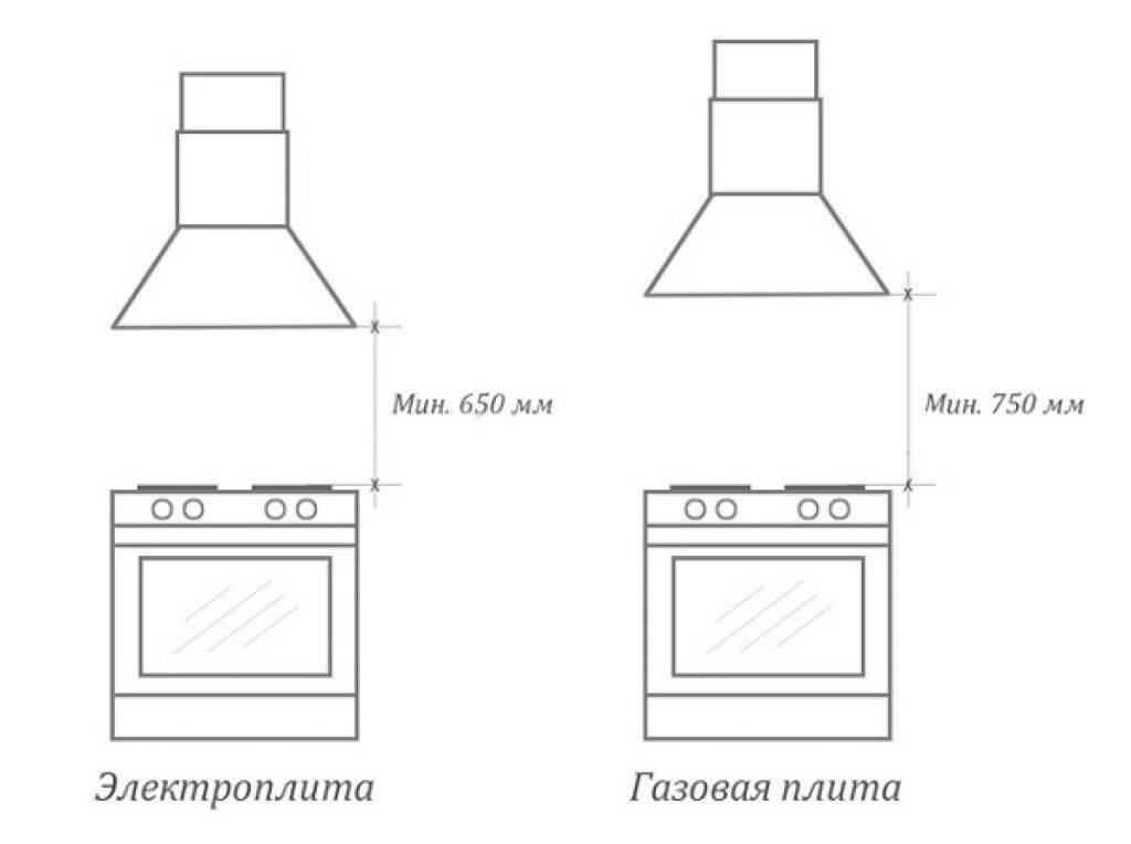 Как правильно установить вытяжку над газовой плитой?
