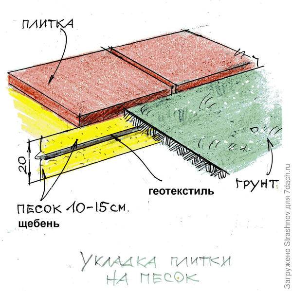 Укладка тротуарной плитки (45 фото): технология мощения своими руками. как правильно укладывать по пошаговой инструкции на даче на землю и бетон? варианты схем