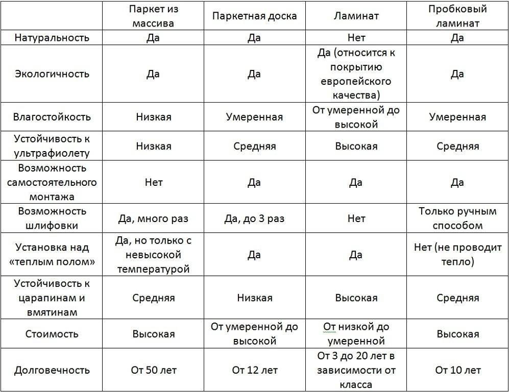 Как выбрать линолеум: 4 главных критерия и обзор видов линолеума