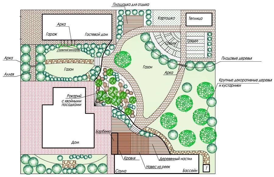 Детальная планировка участка 8 соток: грамотное зонирование пространства