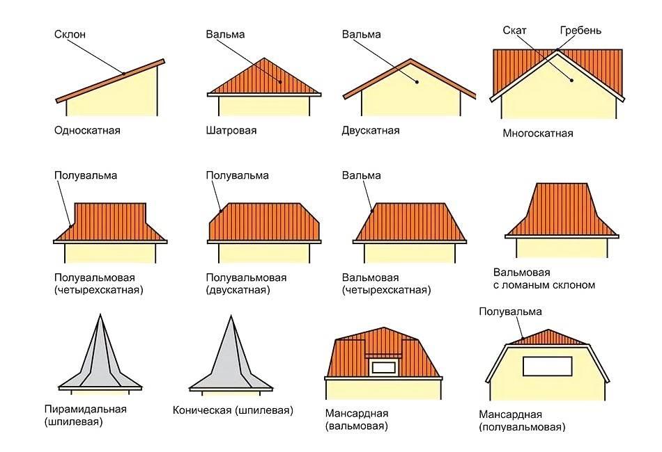 Крыша для частного дома. виды крыш по конструкции – советы по ремонту