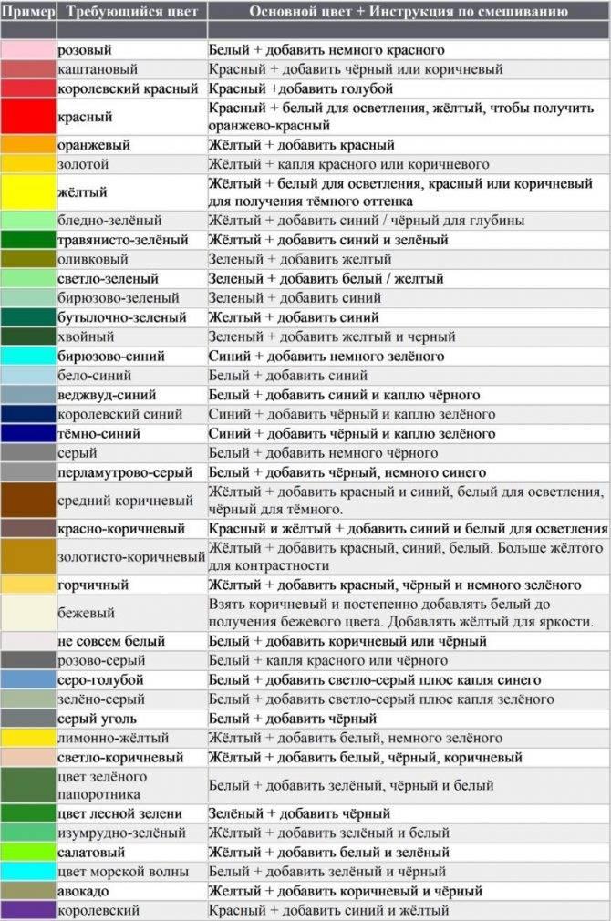 Как получить красный цвет при смешивании красок из других цветов