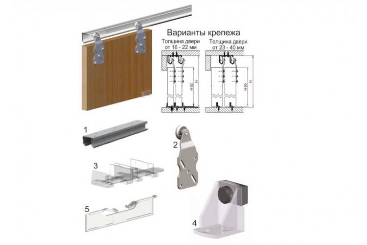 Двери для шкафа-купе, конструкция, формы, материалы, правила выбора
