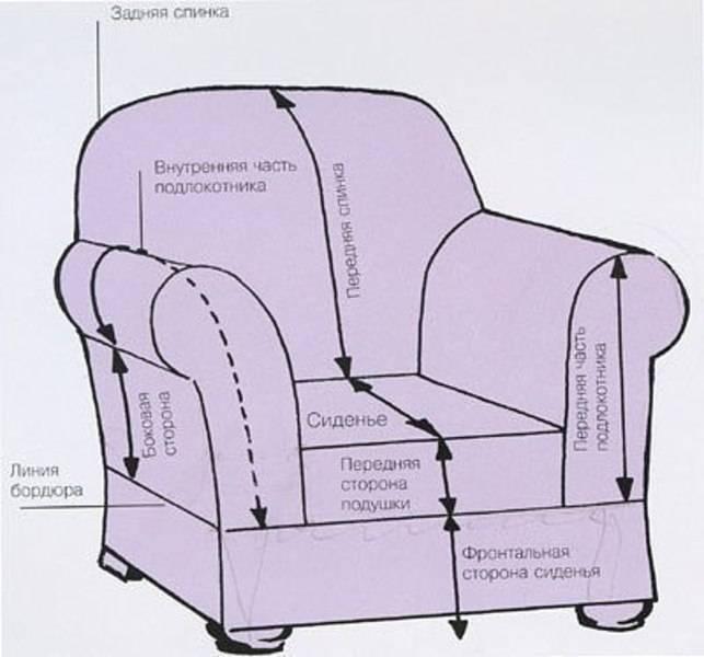 Чехол на диван своими руками: лучшие идеи и рекомендации как сшить оригинальный и универсальный чехол (100 фото)
