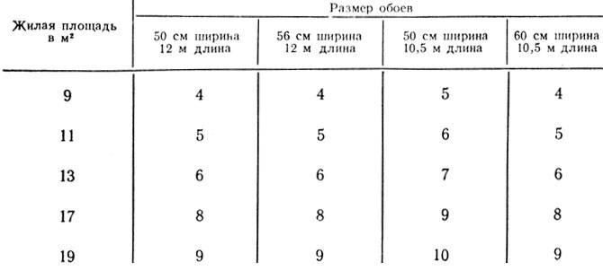 Ширина и длина рулона обоев – современные стандарты