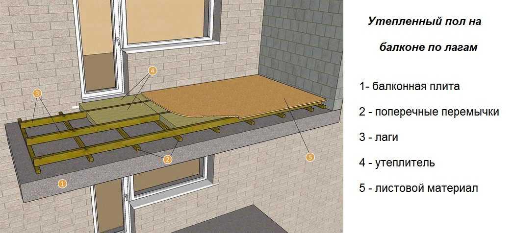 Пол на балконе из чего сделать - варианты для разных условий эксплуатации