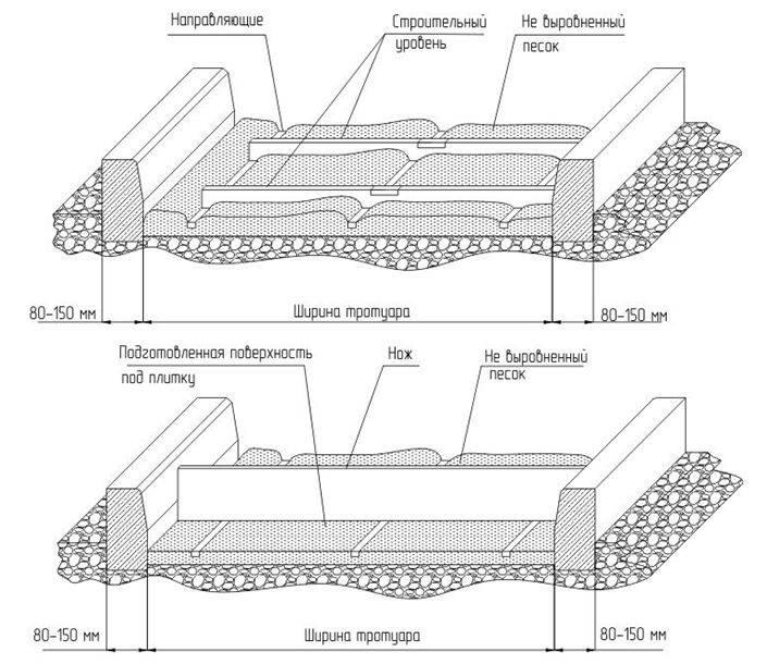 Технология укладки брусчатки своими руками:пошаговая инструкция мощения